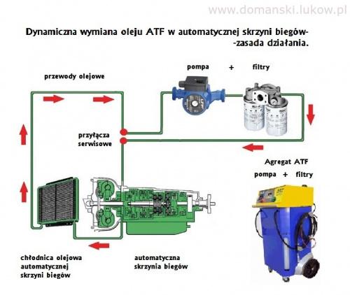 Dynamiczna Wymiana Oleju ATF w Automatycznej Skrzyni Biegów - Domański Łuków Wymiana oleju w automacie zasada działania